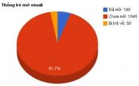 S-EmailTracker - Công cụ theo dõi, thống kê chiến dịch Email Marketing